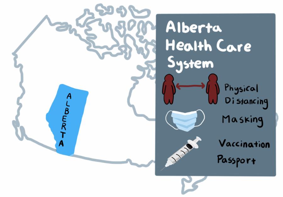Alberta Health Care System